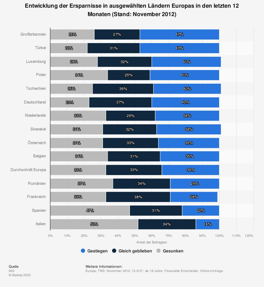 Statistik: Entwicklung der Ersparnisse in ausgewählten Ländern Europas in den letzten 12 Monaten (Stand: November 2012) | Statista