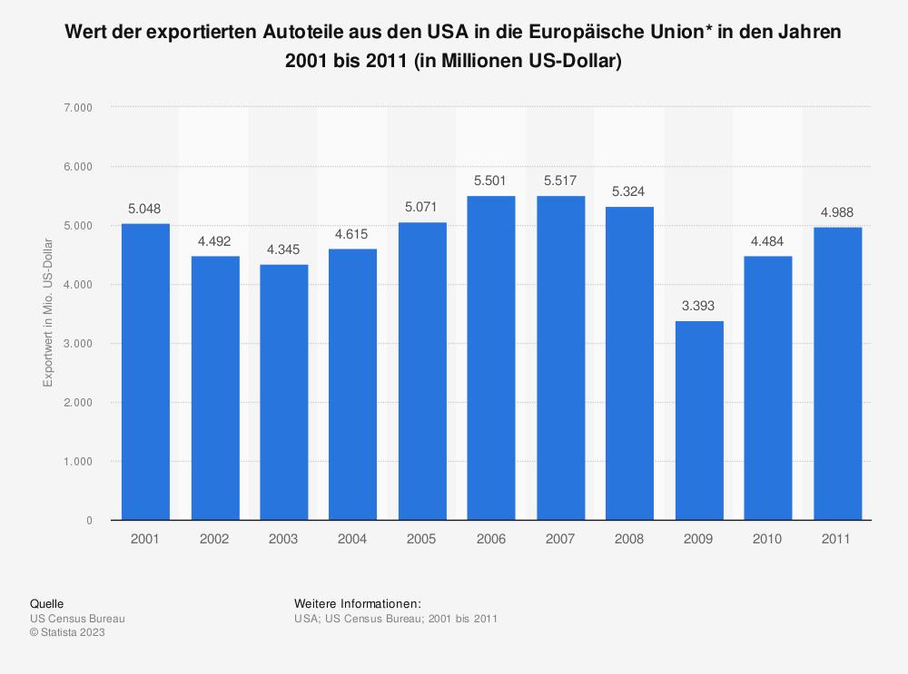 Statistik: Wert der exportierten Autoteile aus den USA in die Europäische Union* in den Jahren 2001 bis 2011 (in Millionen US-Dollar) | Statista