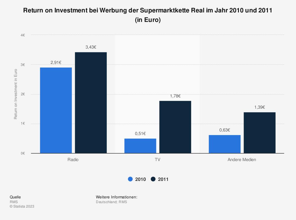 Statistik: Return on Investment bei Werbung der Supermarktkette Real im Jahr 2010 und 2011 (in Euro) | Statista