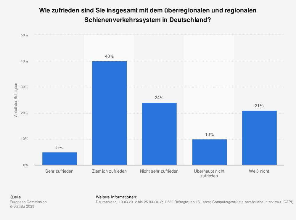 Statistik: Wie zufrieden sind Sie insgesamt mit dem überregionalen und regionalen Schienenverkehrssystem in Deutschland? | Statista
