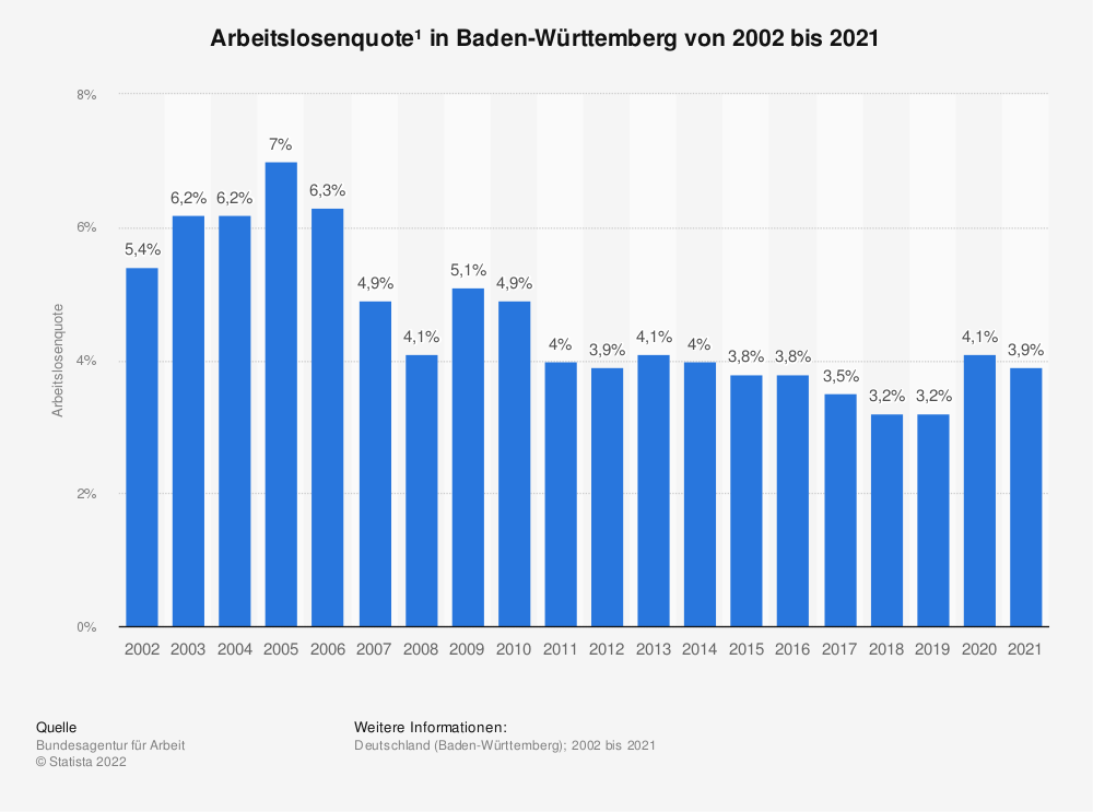 Statistik: Arbeitslosenquote¹ in Baden-Württemberg von 2002 bis 2020 | Statista