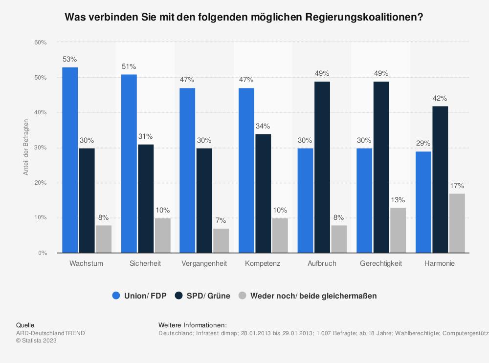 Statistik: Was verbinden Sie mit den folgenden möglichen Regierungskoalitionen? | Statista