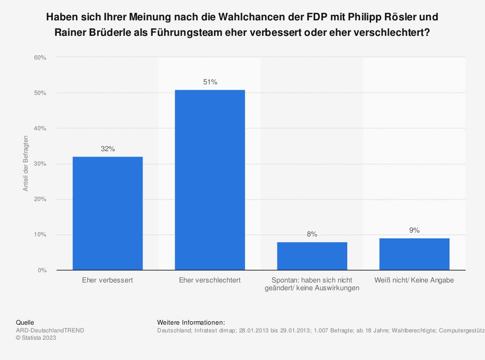 Statistik: Haben sich Ihrer Meinung nach die Wahlchancen der FDP mit Philipp Rösler und Rainer Brüderle als Führungsteam eher verbessert oder eher verschlechtert? | Statista