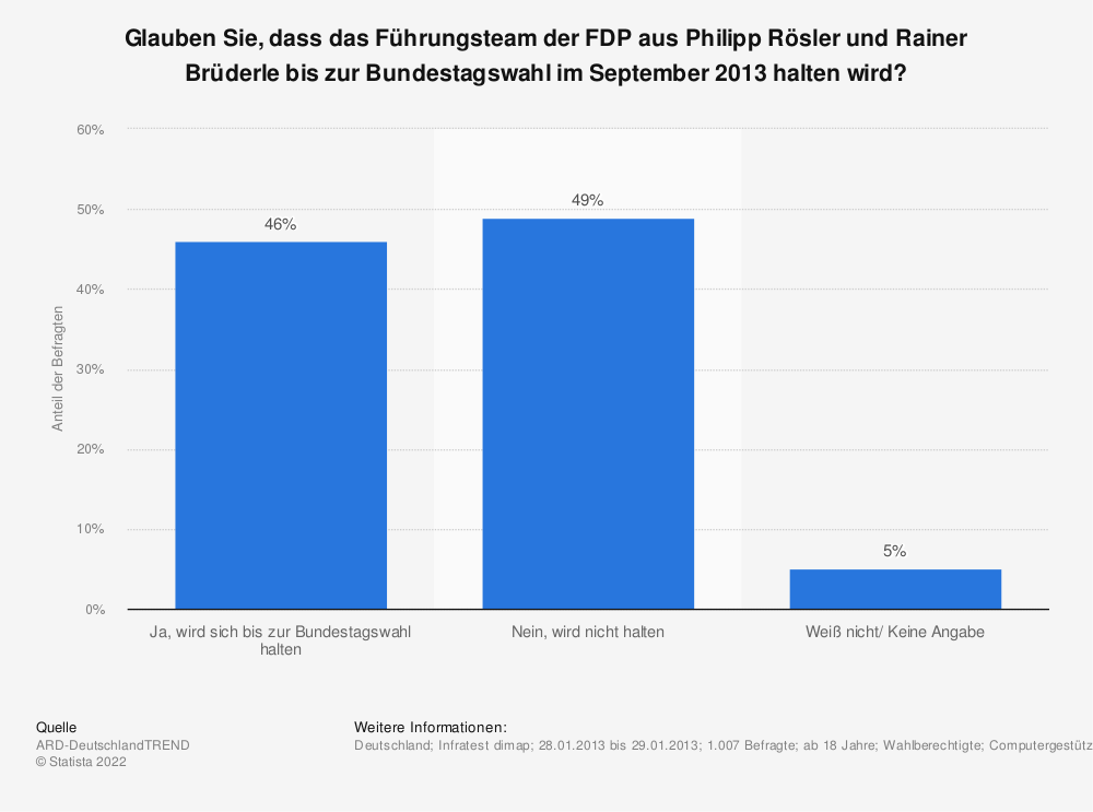 Statistik: Glauben Sie, dass das Führungsteam der FDP aus Philipp Rösler und Rainer Brüderle bis zur Bundestagswahl im September 2013 halten wird? | Statista
