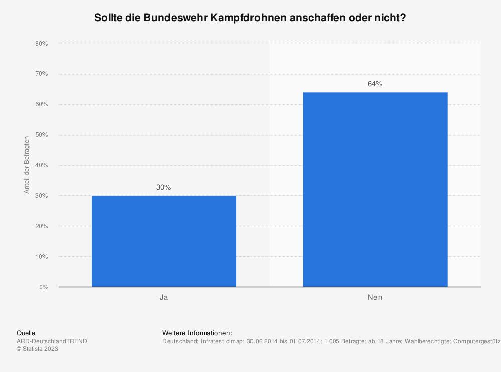 Statistik: Sollte die Bundeswehr Kampfdrohnen anschaffen oder nicht? | Statista