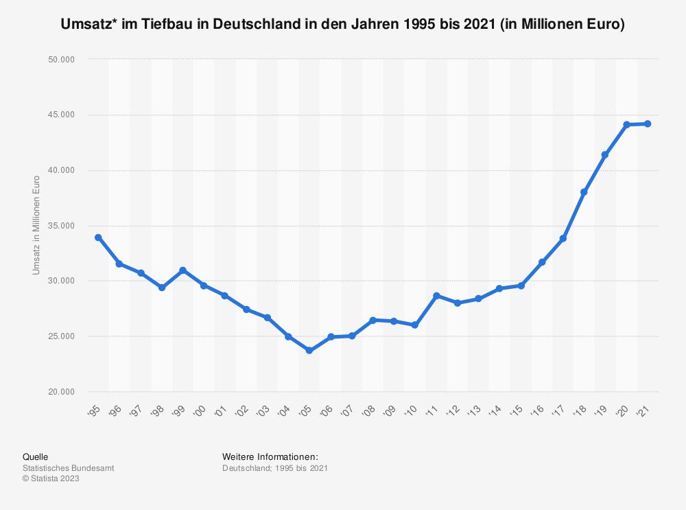 Statistik: Umsatz* im Tiefbau in Deutschland in den Jahren 1995 bis 2018 (in Millionen Euro) | Statista