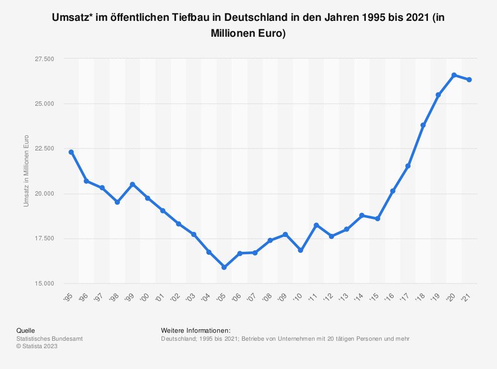 Statistik: Umsatz* im öffentlichen Tiefbau in Deutschland in den Jahren 1995 bis 2019 (in Millionen Euro) | Statista