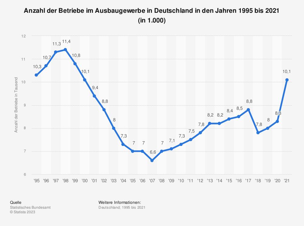 Statistik: Anzahl der Betriebe im Ausbaugewerbe in Deutschland in den Jahren 1995 bis 2018 (in 1.000) | Statista