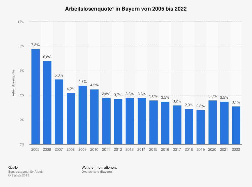 Statistik: Arbeitslosenquote* in Bayern von 1999 bis 2018 | Statista