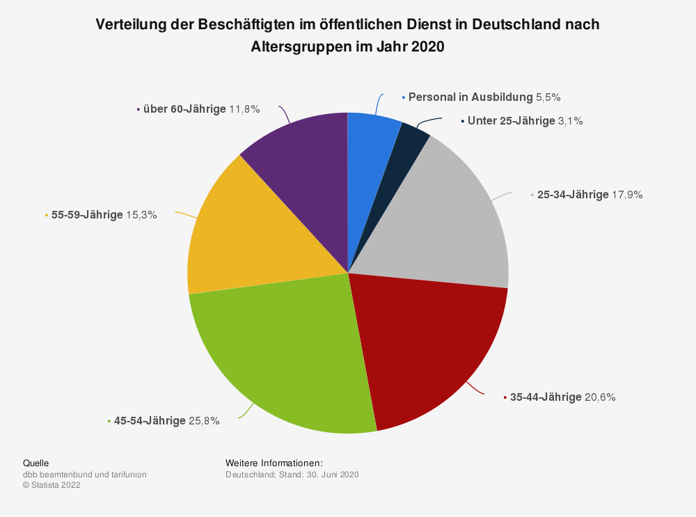 Statistik: Verteilung der Beschäftigten im öffentlichen Dienst in Deutschland nach Altersgruppen im Jahr 2019   Statista