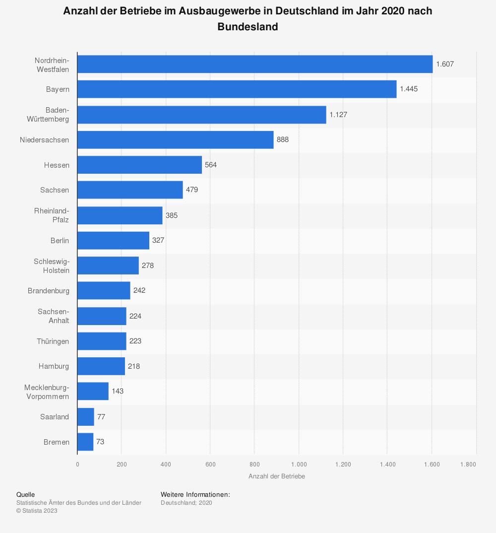 Statistik: Anzahl der Betriebe im Ausbaugewerbe in Deutschland im Jahr 2019 nach Bundesland | Statista
