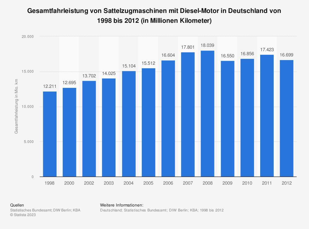 Statistik: Gesamtfahrleistung von Sattelzugmaschinen mit Diesel-Motor in Deutschland von 1998 bis 2012 (in Millionen Kilometer) | Statista