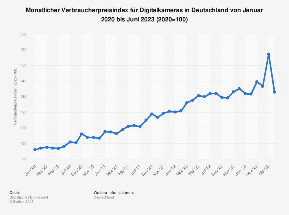 Statistik: Monatlicher Verbraucherpreisindex für Digitalkameras in Deutschland von Januar 2015 bis Dezember 2020 (2015=100) | Statista