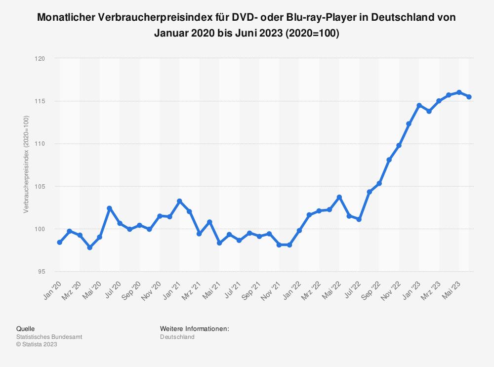Statistik: Monatlicher Verbraucherpreisindex für DVD- oder Blu-ray-Player in Deutschland von Januar 2011 bis April 2019 | Statista