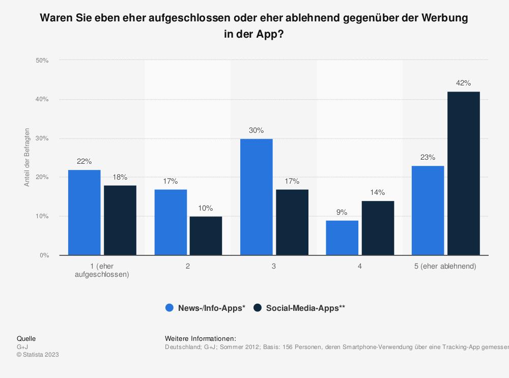 Statistik: Waren Sie eben eher aufgeschlossen oder eher ablehnend gegenüber der Werbung in der App? | Statista