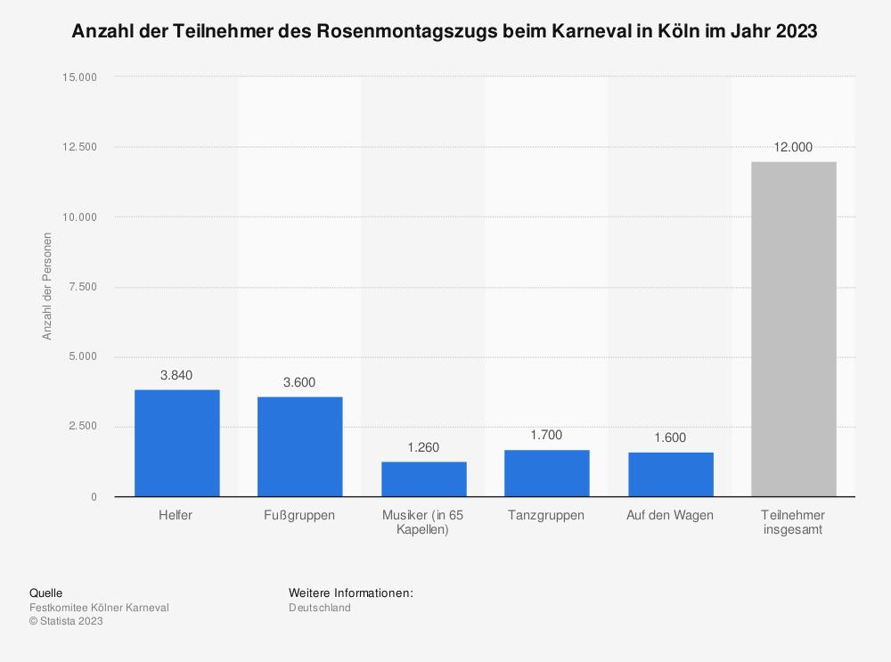 Statistik: Anzahl der Teilnehmer des Rosenmontagszugs beim Karneval in Köln im Jahr 2019 | Statista