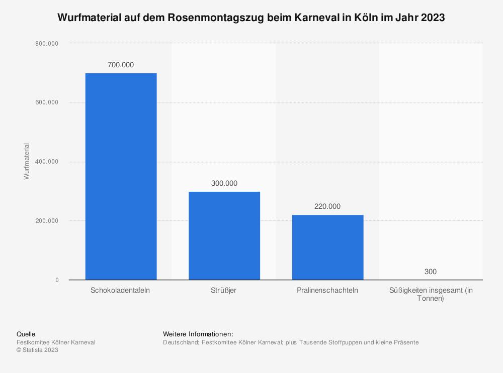 Statistik: Wurfmaterial auf dem Rosenmontagszug beim Karneval in Köln im Jahr 2020 | Statista