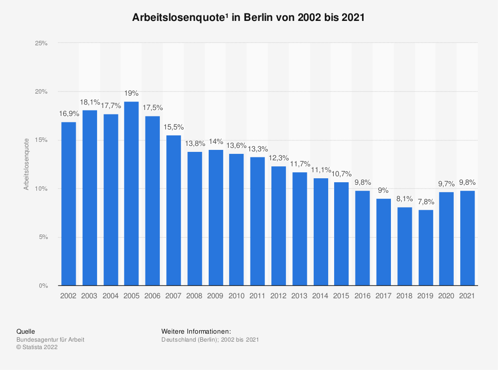 Statistics: unemployment rate* in Berlin from 2001 to 2019 | Statista
