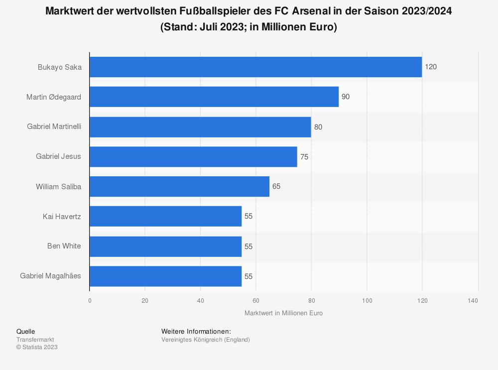 Statistik: Marktwert der wertvollsten Spieler des FC Arsenal (in Millionen Euro; Stand: Januar 2021) | Statista