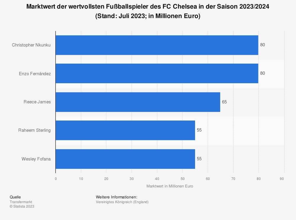 Statistik: Marktwert der wertvollsten Spieler des FC Chelsea (in Millionen Euro&#x3B; Stand: März 2019) | Statista