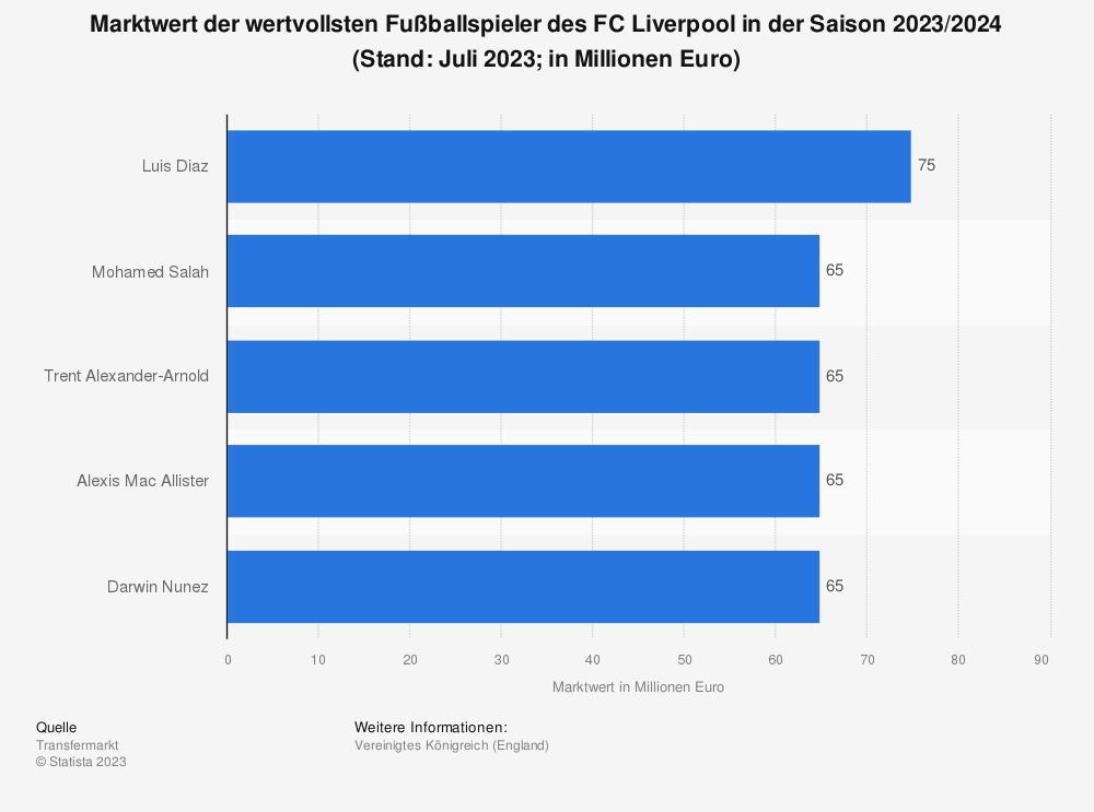 Statistik: Marktwert der wertvollsten Spieler des FC Liverpool (in Millionen Euro; Stand: Februar 2020) | Statista