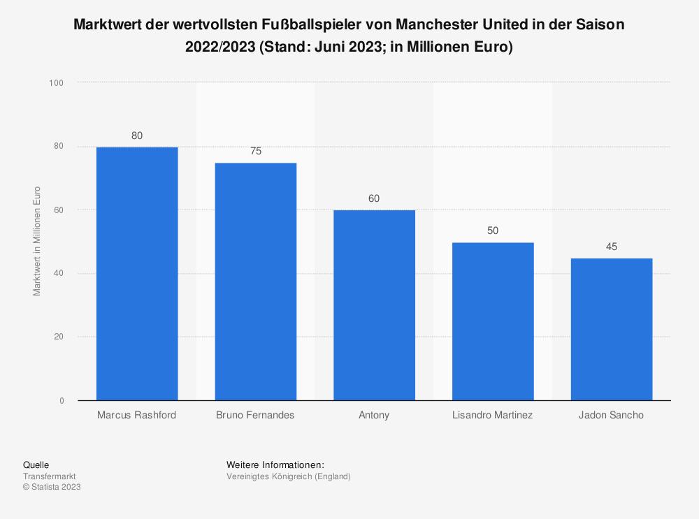 Statistik: Marktwert der wertvollsten Spieler von Manchester United (in Millionen Euro; Stand: Januar 2021) | Statista