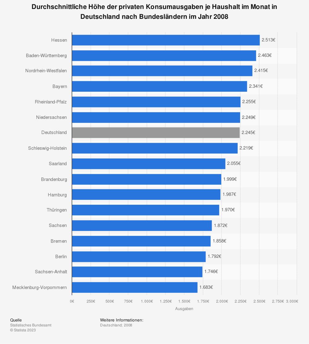 Statistik: Durchschnittliche Höhe der privaten Konsumausgaben je Haushalt im Monat in Deutschland nach Bundesländern im Jahr 2008 | Statista