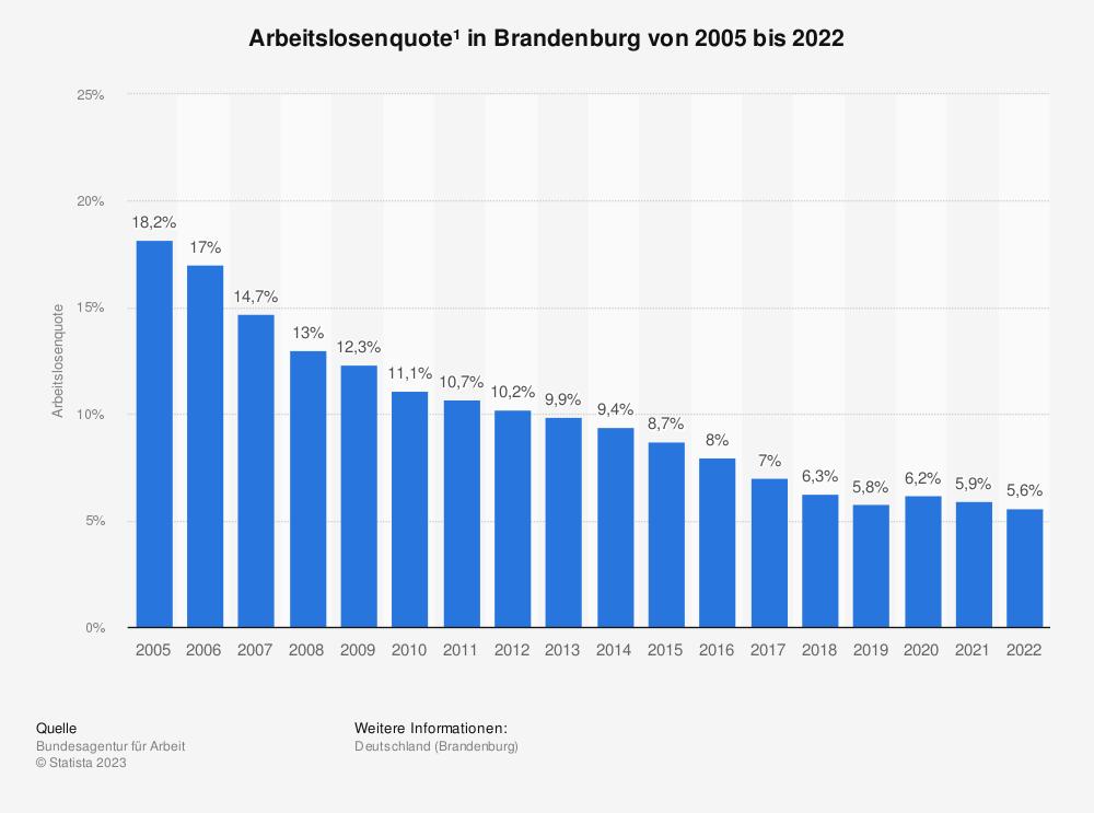 Statistik: Arbeitslosenquote* in Brandenburg von 1999 bis 2018 | Statista