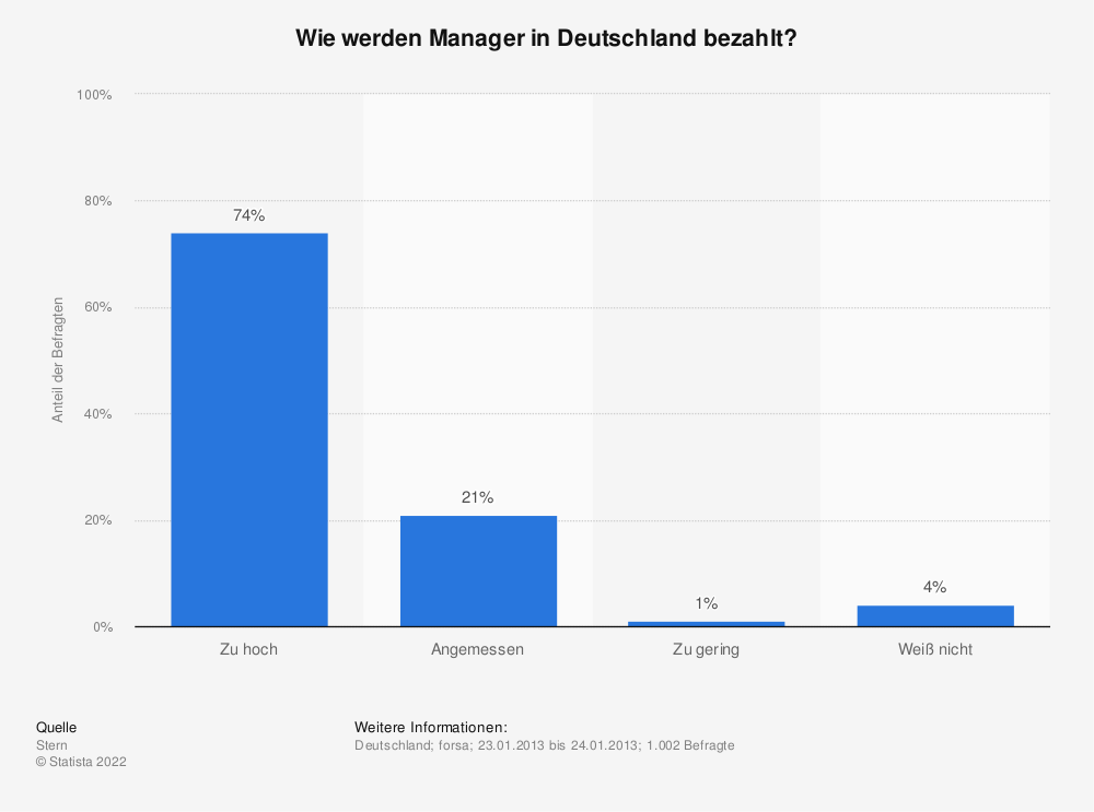 Statistik: Wie werden Manager in Deutschland bezahlt? | Statista