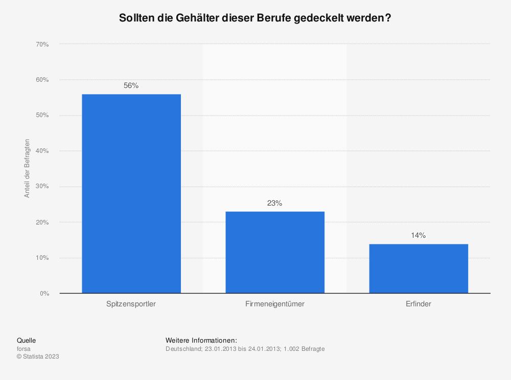 Statistik: Sollten die Gehälter dieser Berufe gedeckelt werden? | Statista