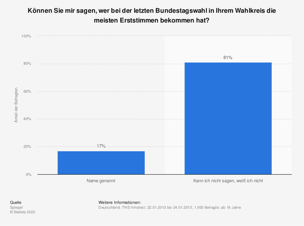 Statistik: Können Sie mir sagen, wer bei der letzten Bundestagswahl in Ihrem Wahlkreis die meisten Erststimmen bekommen hat? | Statista