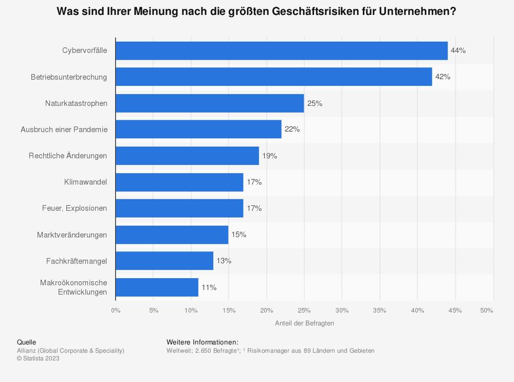 Statistik: Was sind Ihrer Meinung nach die wichtigsten Geschäftsrisiken für Unternehmen? | Statista