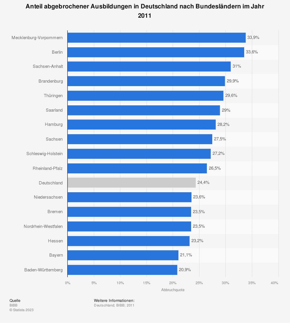 Statistik: Anteil abgebrochener Ausbildungen in Deutschland nach Bundesländern im Jahr 2011 | Statista