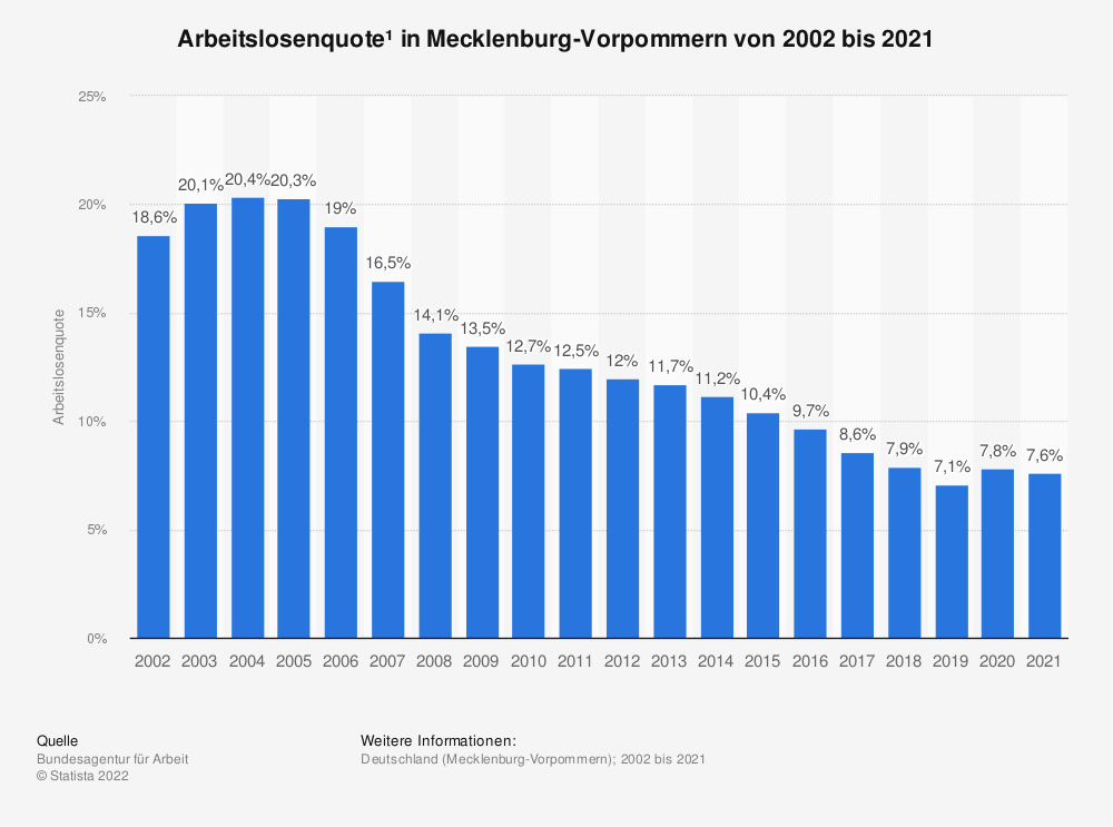 Statistik: Arbeitslosenquote* in Mecklenburg-Vorpommern von 1999 bis 2018 | Statista