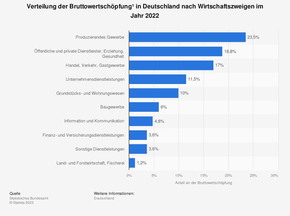 Statistik: Verteilung der Bruttowertschöpfung* in Deutschland nach Wirtschaftszweigen im Jahr 2019 | Statista