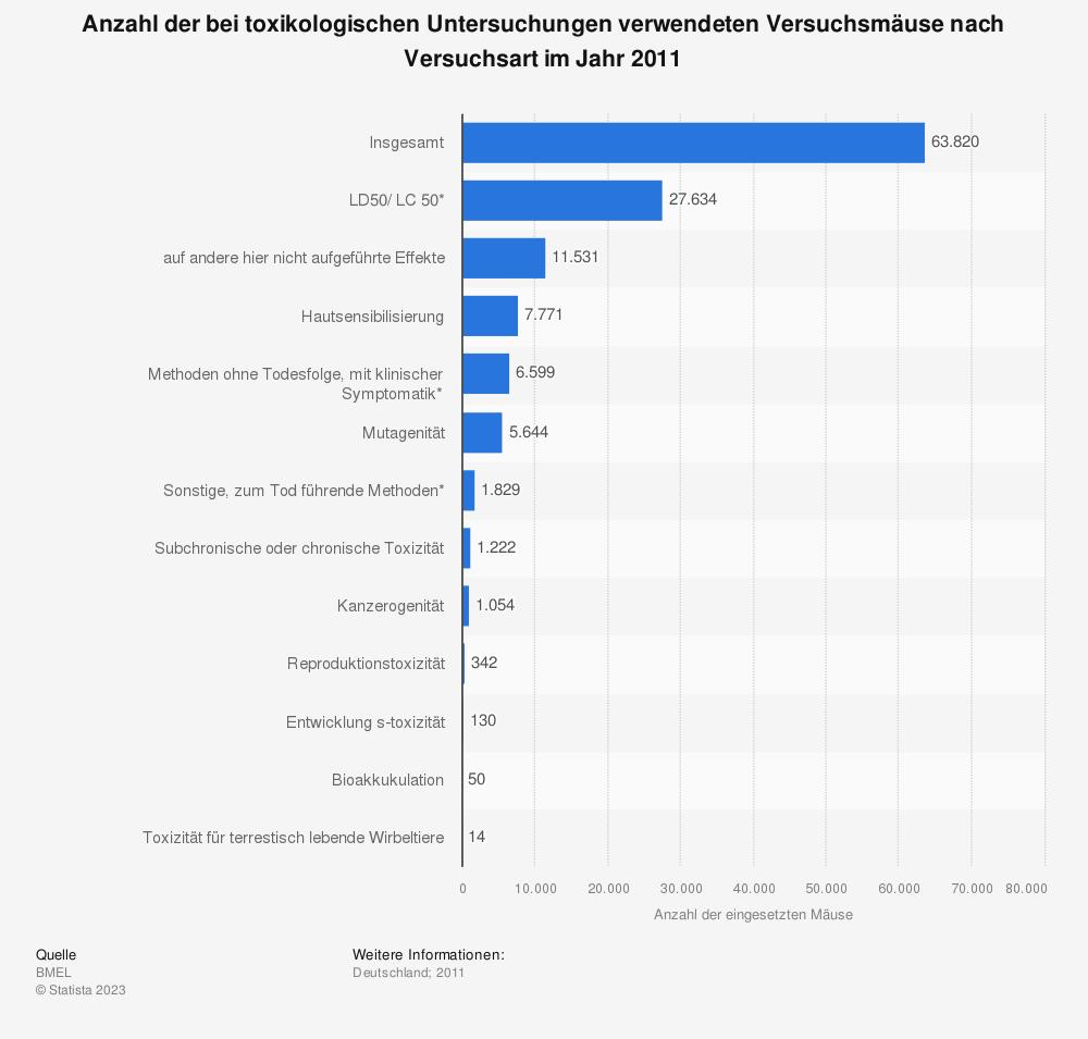Statistik: Anzahl der bei toxikologischen Untersuchungen verwendeten Versuchsmäuse nach Versuchsart im Jahr 2011 | Statista