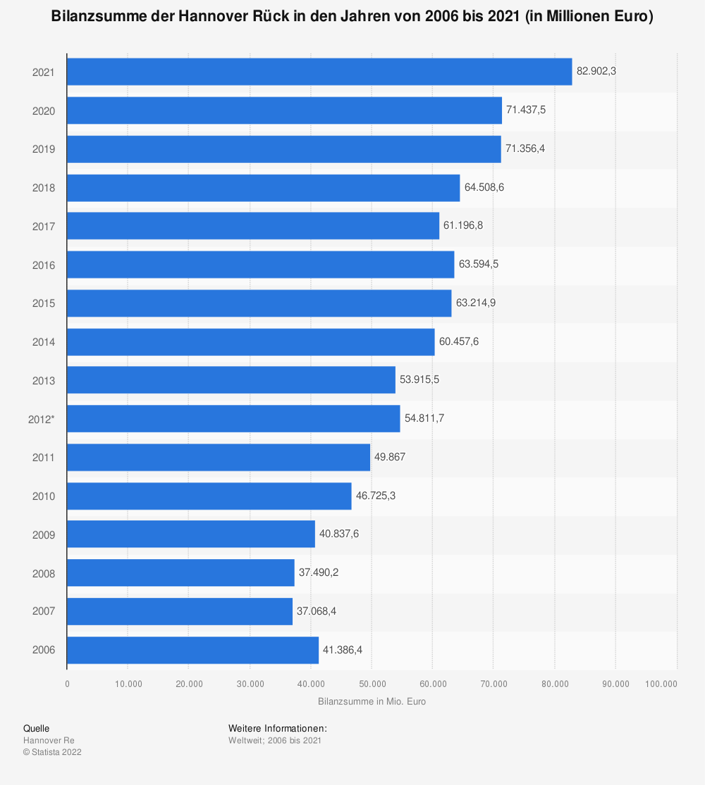 Statistik: Bilanzsumme der Hannover Rück in den Jahren von 2006 bis 2019 (in Millionen Euro) | Statista