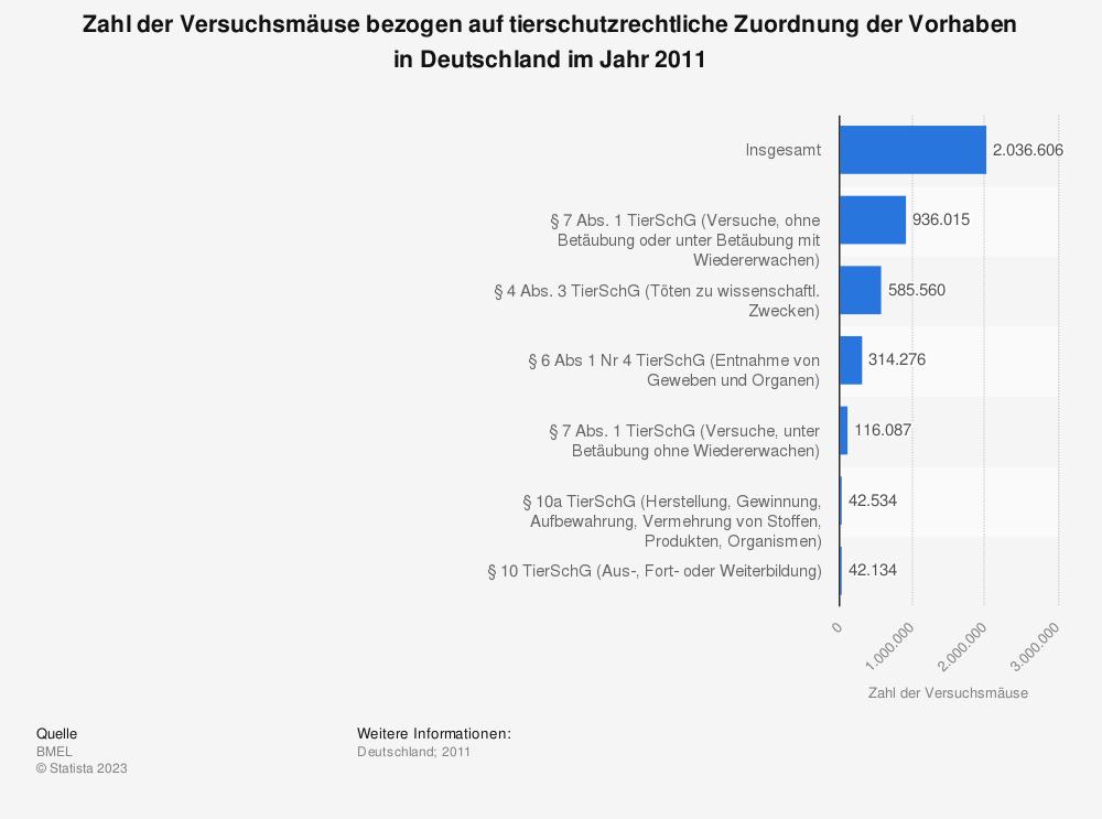 Statistik: Zahl der Versuchsmäuse bezogen auf tierschutzrechtliche Zuordnung der Vorhaben in Deutschland im Jahr 2011 | Statista