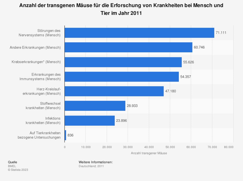 Statistik: Anzahl der transgenen Mäuse für die Erforschung von Krankheiten bei Mensch und Tier im Jahr 2011   Statista