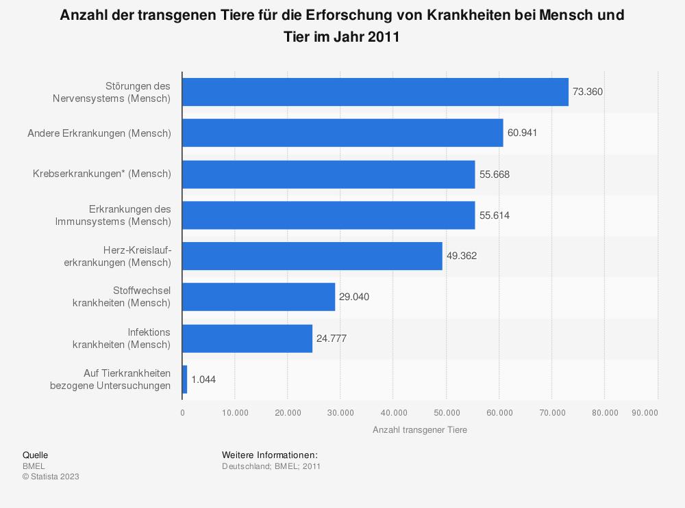 Statistik: Anzahl der transgenen Tiere für die Erforschung von Krankheiten bei Mensch und Tier im Jahr 2011 | Statista