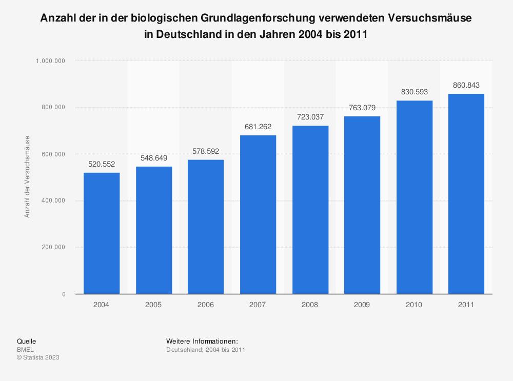 Statistik: Anzahl der in der biologischen Grundlagenforschung verwendeten Versuchsmäuse in Deutschland in den Jahren 2004 bis 2011 | Statista