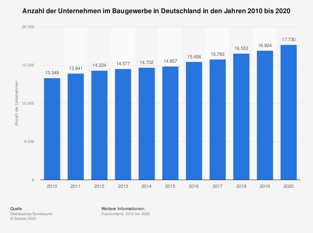 Statistik: Anzahl der Unternehmen des Baugewerbes in Deutschland in den Jahren 2008 bis 2017 | Statista
