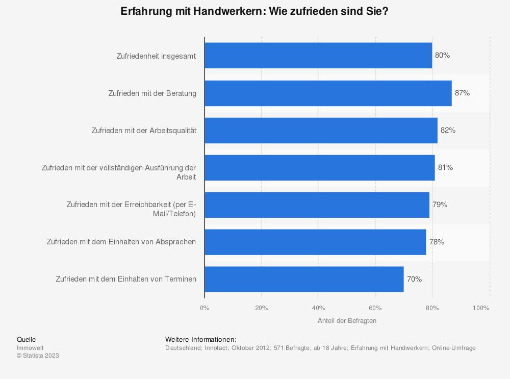 Fragebogen für Kundenzufriedenheit: Zufriedenheit durch Befragungen ...