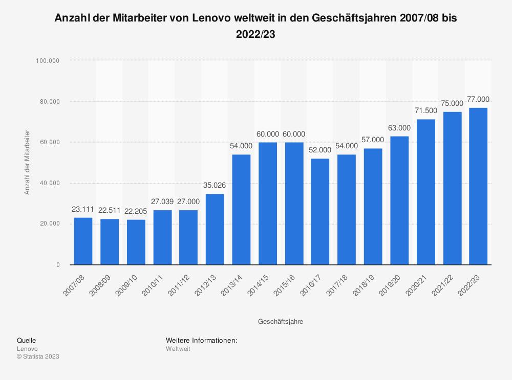 Statistik: Anzahl der Mitarbeiter von Lenovo weltweit in den Geschäftsjahren 2007/08 bis 2018/19 | Statista