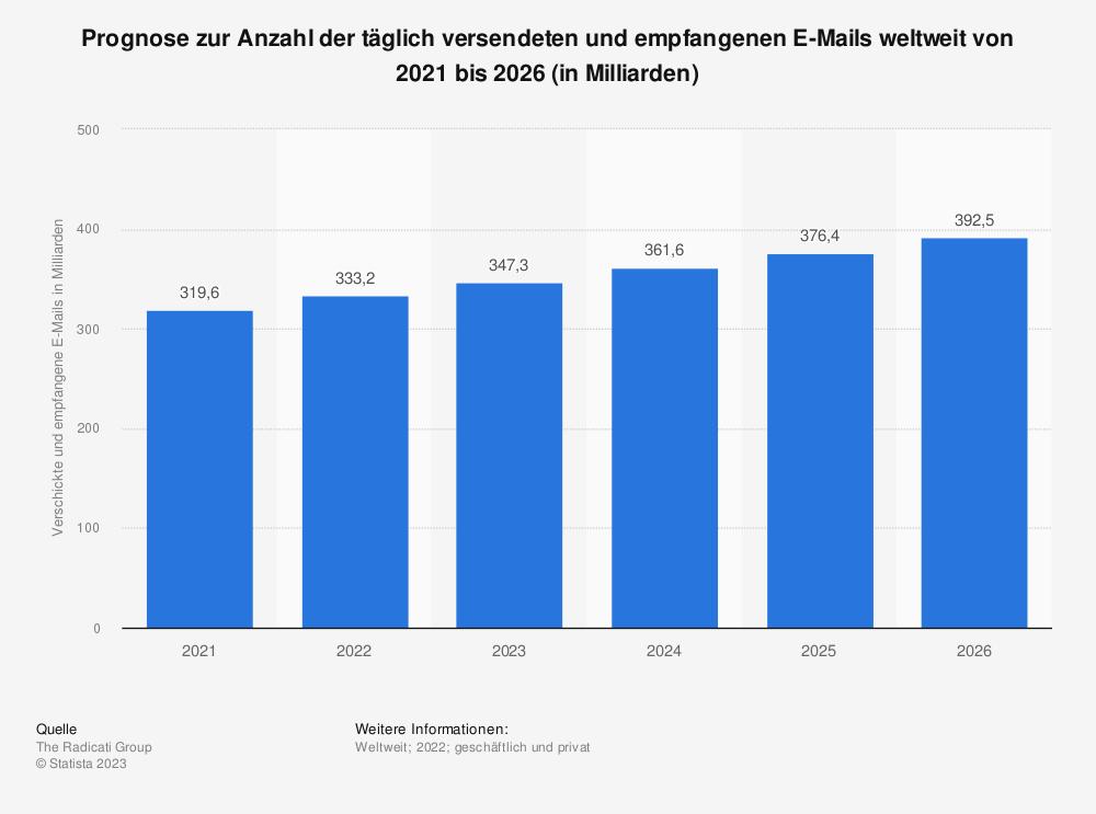 Statistik: Prognose zur Anzahl der täglich versendeten und empfangenen E-Mails weltweit von 2019 bis 2023 (in Milliarden) | Statista