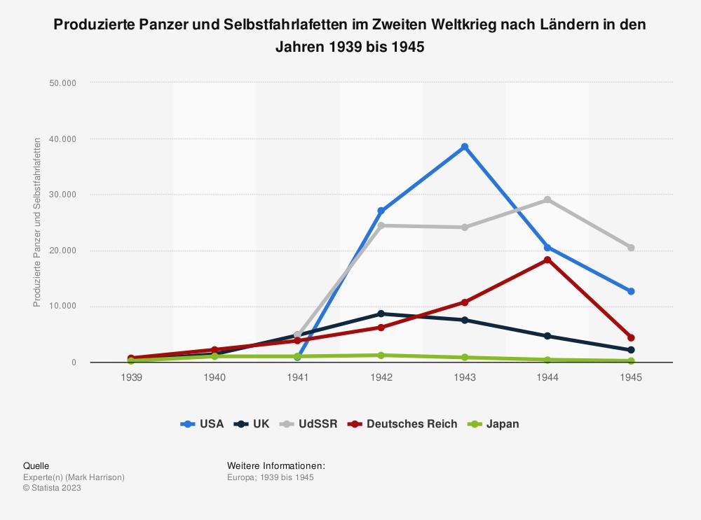 Statistik: Produzierte Panzer und Selbstfahrlafetten im Zweiten Weltkrieg nach Ländern in den Jahren 1939 bis 1945 | Statista
