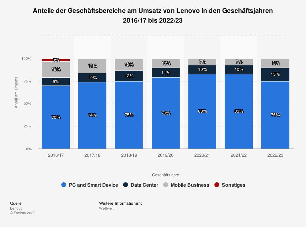 Statistik: Anteile der Geschäftsbereiche am Umsatz von Lenovo in den Geschäftsjahren 2016/17 bis 2020/21   Statista