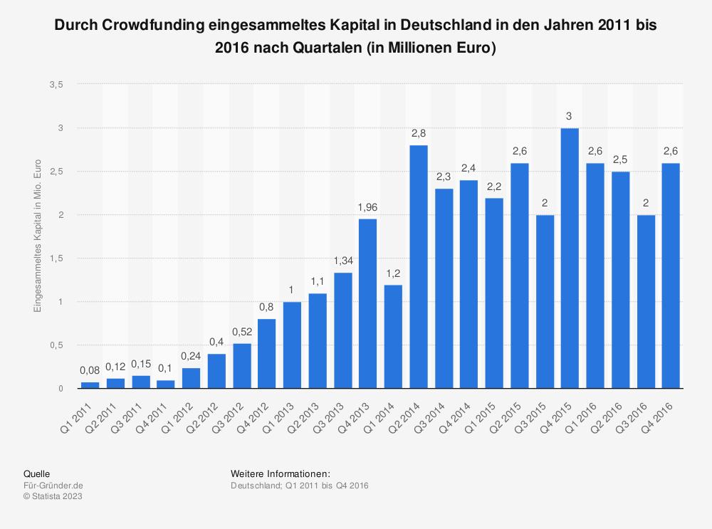 Statistik: Durch Crowdfunding eingesammeltes Kapital in Deutschland in den Jahren 2011 bis 2016 nach Quartalen (in Millionen Euro) | Statista
