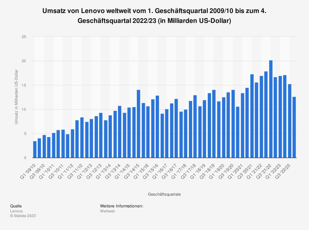 Statistik: Umsatz von Lenovo weltweit vom 1. Geschäftsquartal 2009/10 bis zum 3. Geschäftsquartal 2019/20 (in Milliarden US-Dollar) | Statista