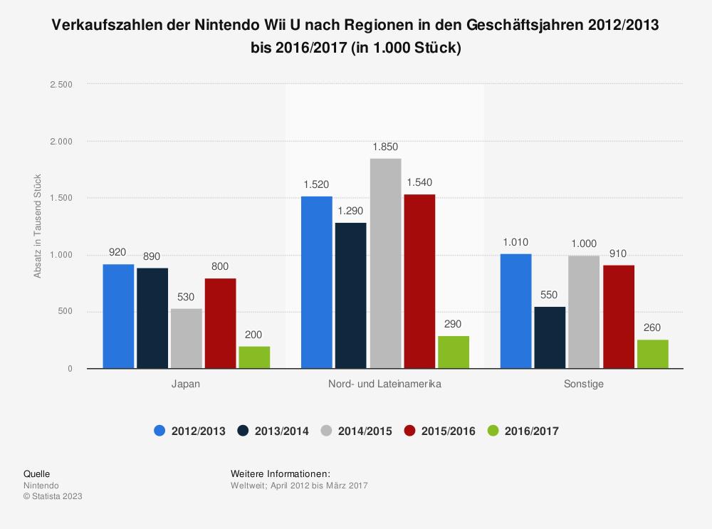 Statistik: Verkaufszahlen der Nintendo Wii U nach Regionen in den  Geschäftsjahren 2012/2013 bis 2016/2017 (in 1.000 Stück) | Statista